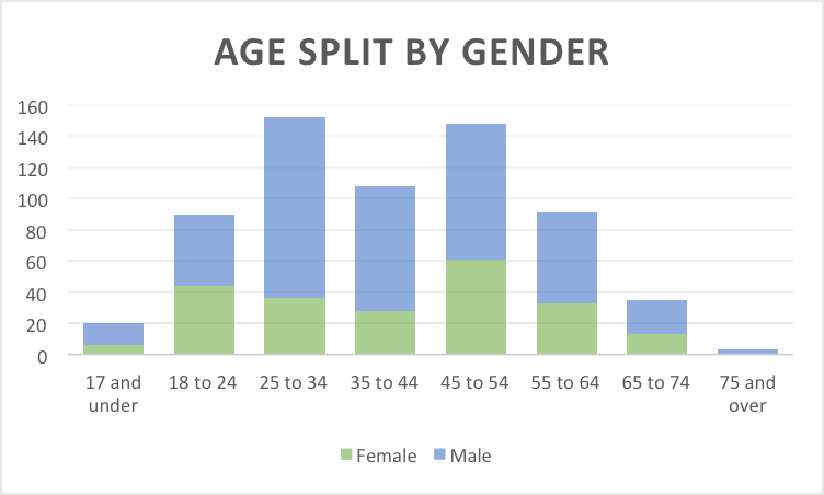 Age Split By Gender