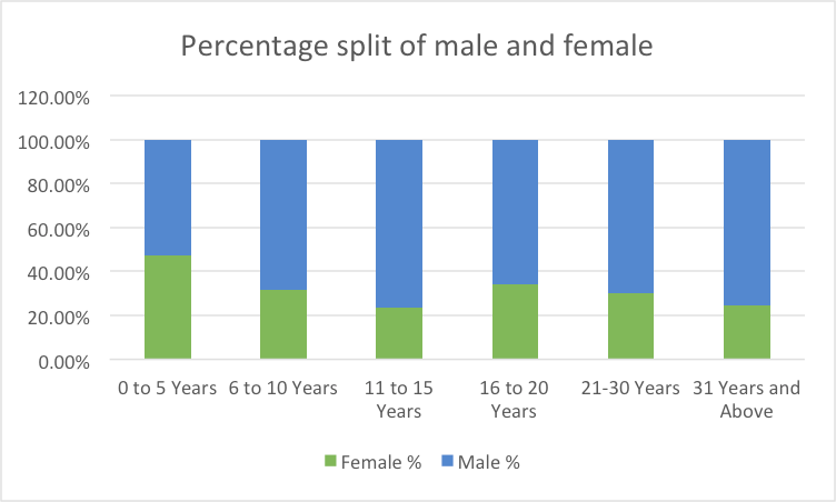 Percentage split male & female