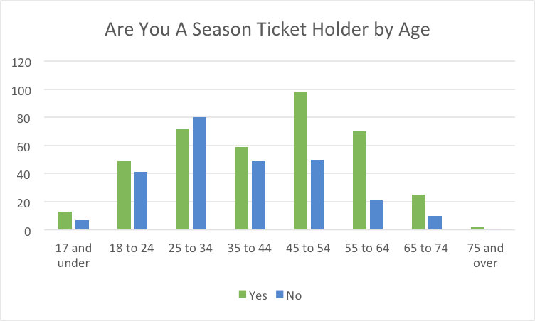 ST holder by age