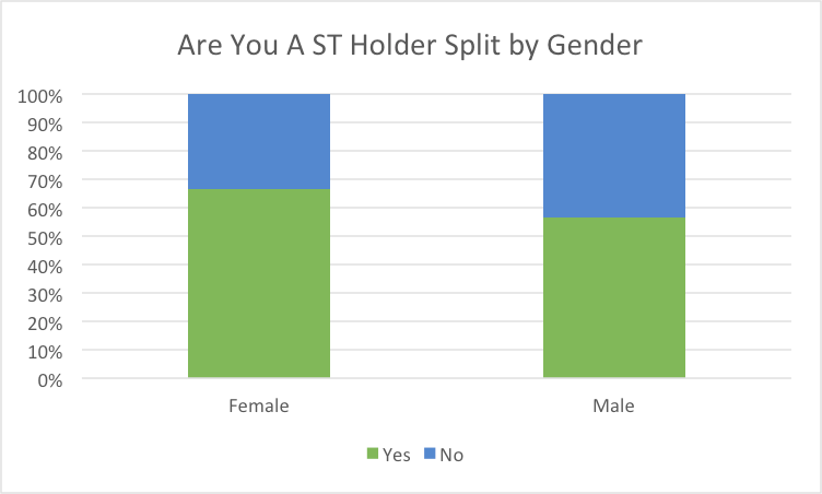 ST Holder by Gender