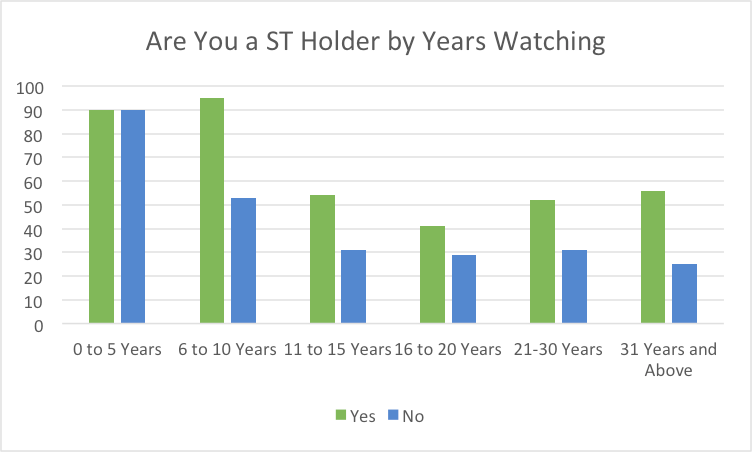 ST Holder by years watching