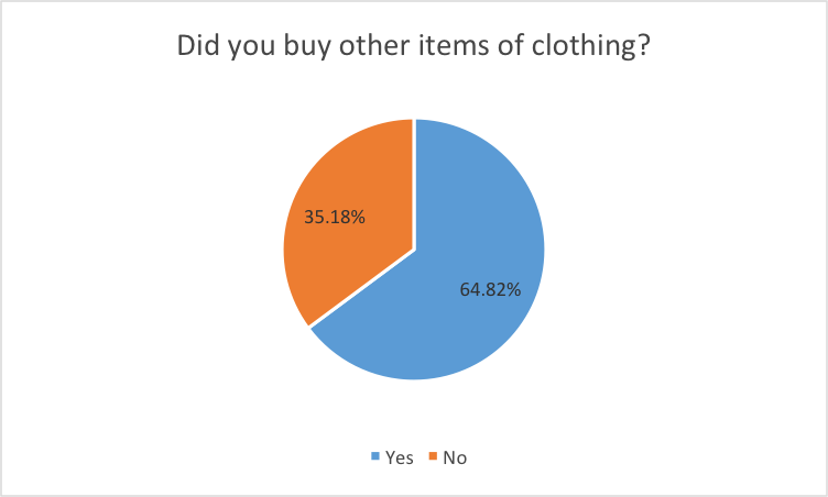 Buy Clothing