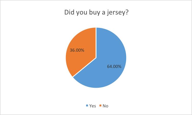 Buy jersey