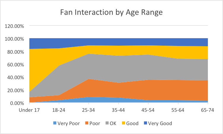 Interaction by age