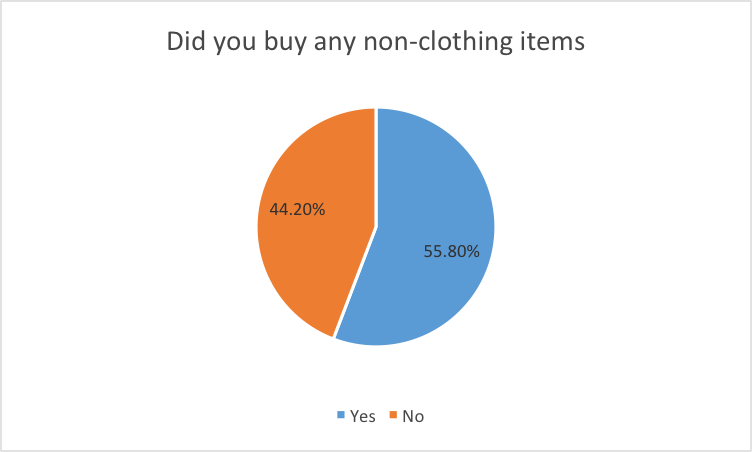 Non clothing