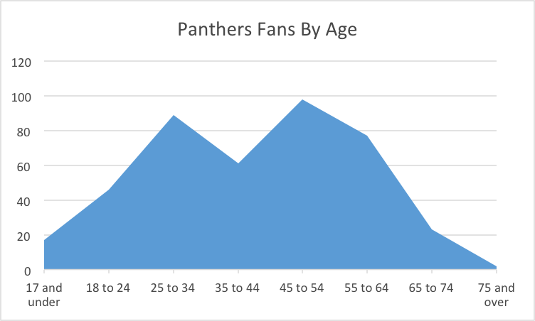 Panthers fans by age
