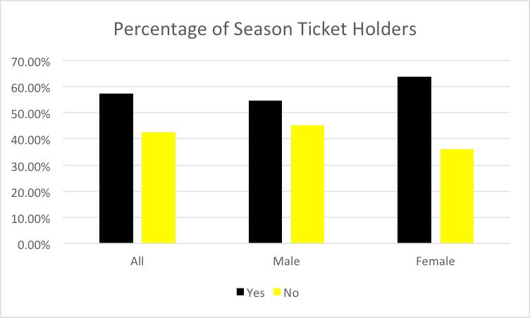 Percentage ST's
