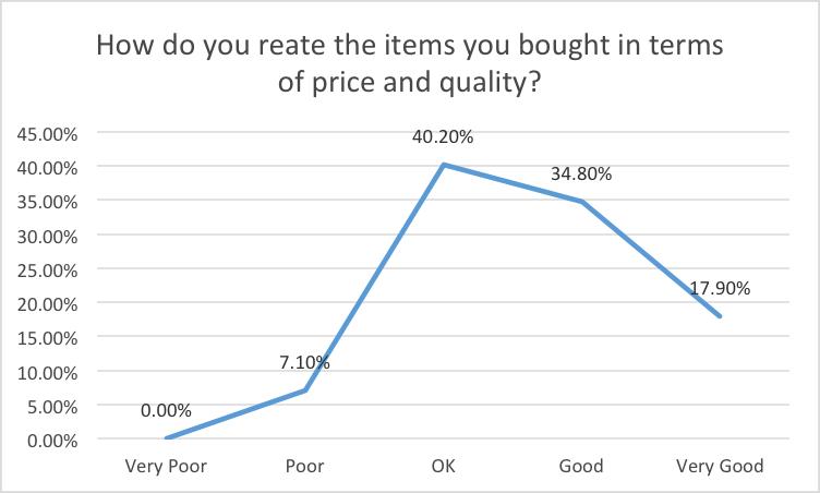 Price & quality