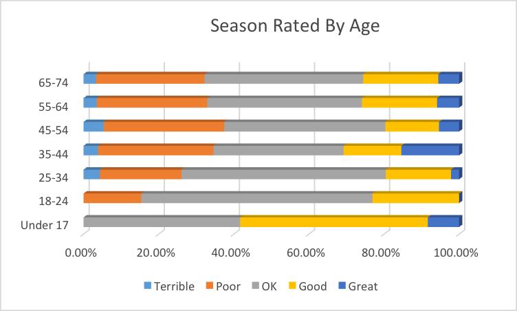 Season by age