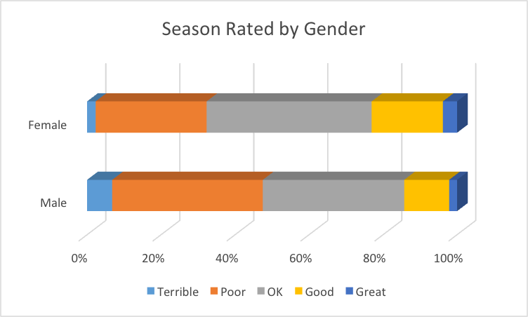 Season by gender
