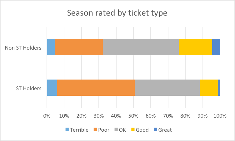 Season by ticket type