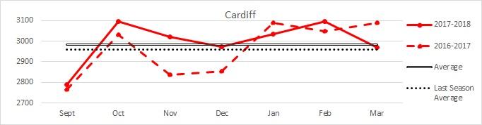 Cardiff Main
