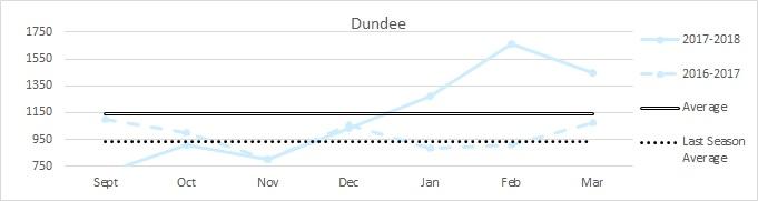 Dundee Main