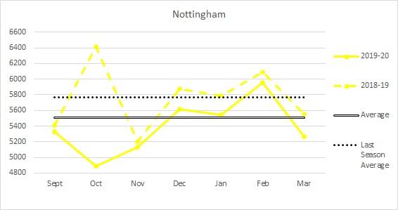 Nottingham 19-20